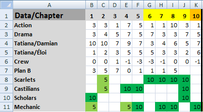 Analyzing my novel in Excel